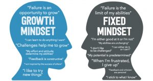 Do you have a growth or a fixed mindset?